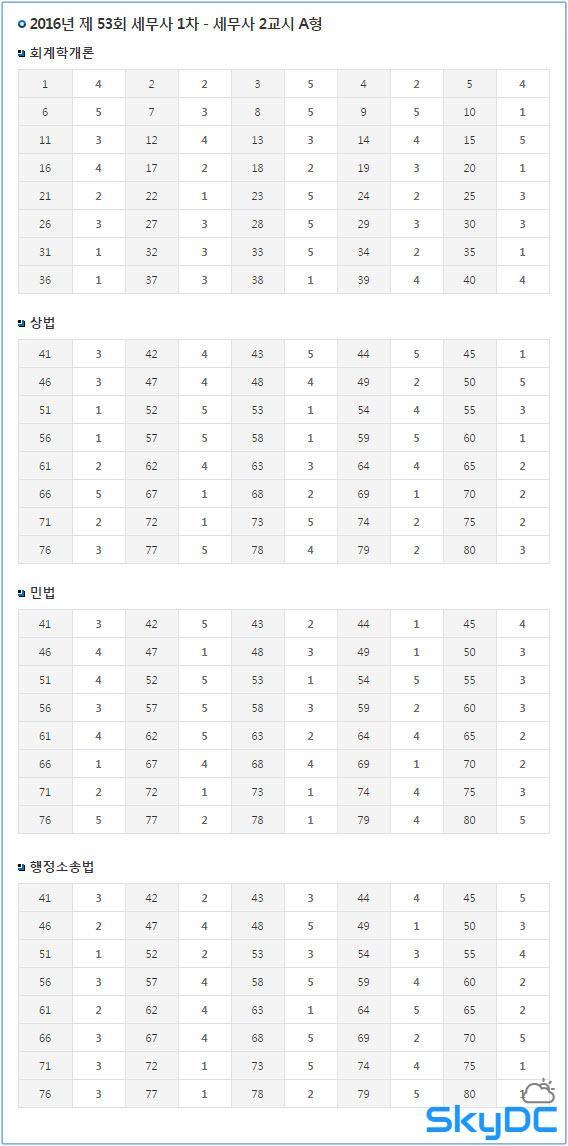 2016년도 시행 53회 세무사 1차 시험 기출문제와 최종 답안 (4월 23일 시행)