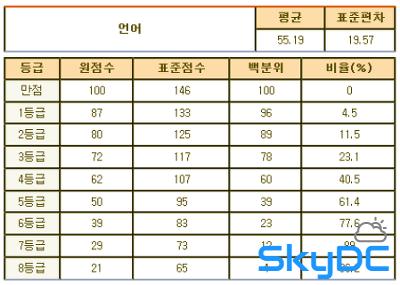 2012년 3월 고1 모의고사/학력평가 문제지,정답&해설,등급컷