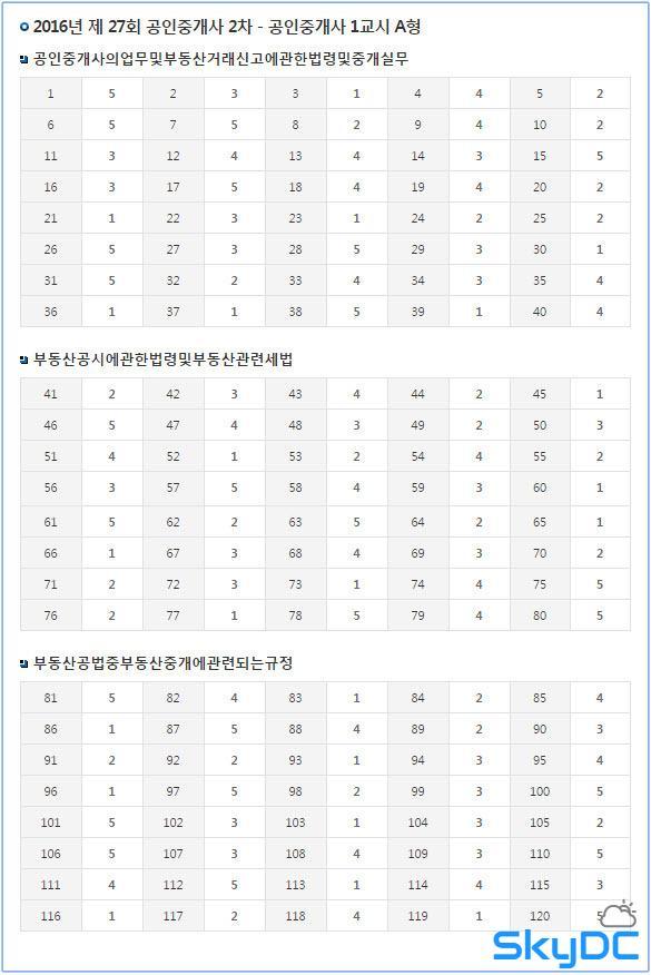2016년도 시행 27회 공인중개사 필기 기출문제와 최종 답안 (10월 29일 시행)