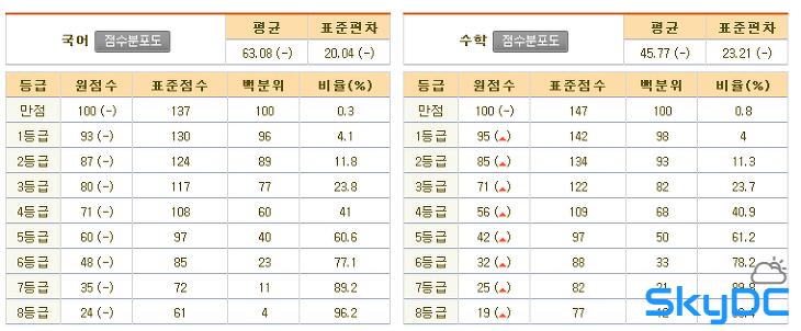 2013년 고1 3월 모의고사 - 문제 및 정답, 해설, 등급컷