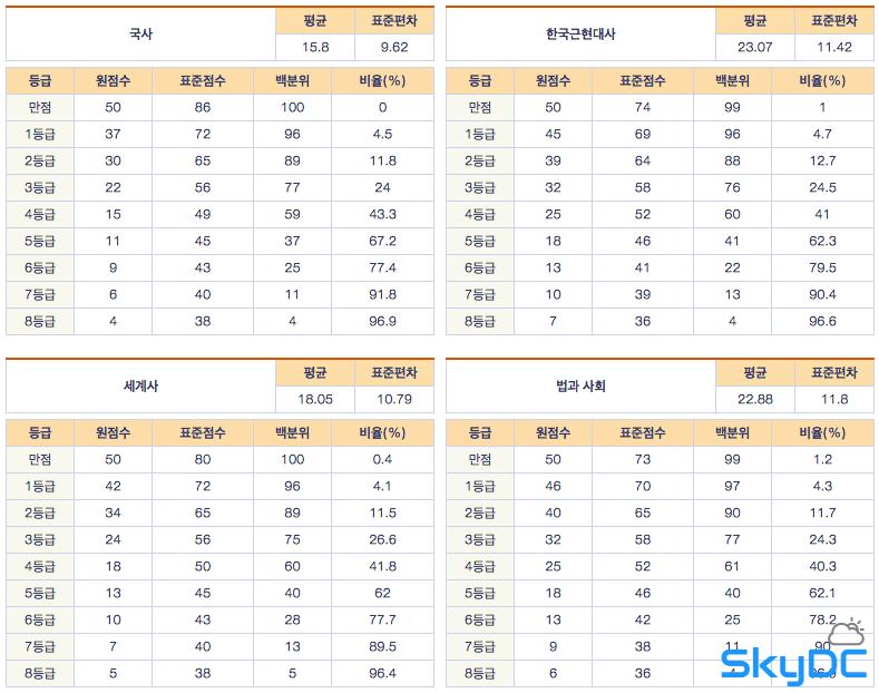 ▶ [2012년 6월 시행] 2013학년도 6월 고3 모의고사_ 사회탐구 - 문제, 답, 해설, 등급컷