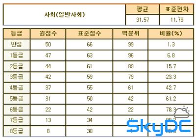 2012년 9월 고1 모의고사/학력평가 문제지,정답&해설,등급컷