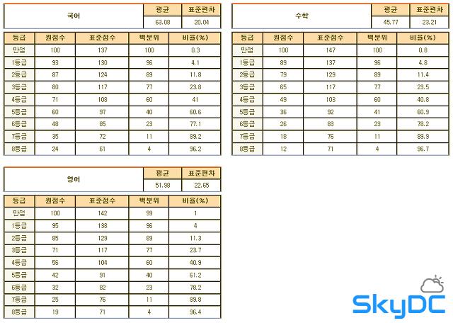 2013년 3월 고1 학력평가/모의고사 문제지, 시험지, 등급컷