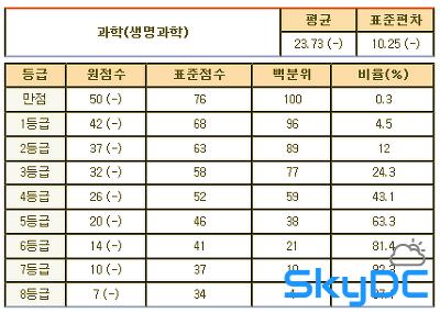 2013년 3월 고2 모의고사/학력평가 문제지,정답&해설,등급컷