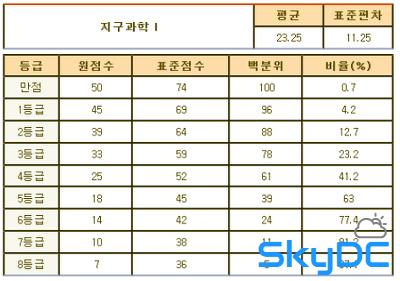 2012년 7월 고3 모의고사/학력평가 문제지,정답&해설,등급컷