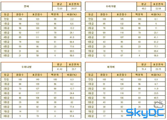 2012년 9월 고3 모의평가/모의고사 문제지, 시험지, 등급컷