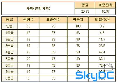 2012년 3월 고2 모의고사/학력평가 문제지,정답&해설,등급컷