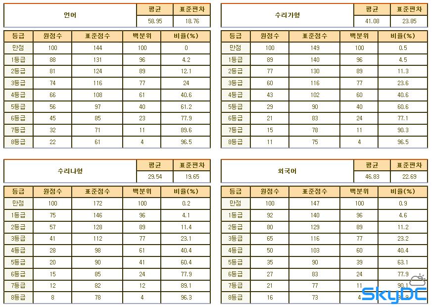2012년 3월 고3 학력평가/모의고사 문제지, 시험지, 등급컷