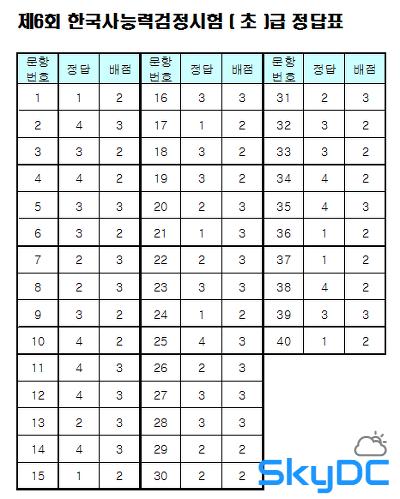 한국사능력검정시험 6회 기출문제,문제지,정답