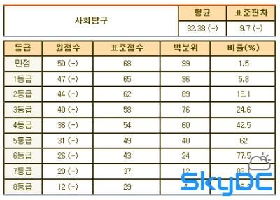 2013년 3월 고1 모의고사/학력평가 문제지,정답&해설,등급컷