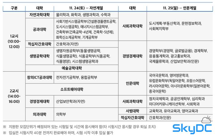 → 중앙대] 2018학년도 중대 수시 논술 기출 - 문제, 해설, 예시답안 등